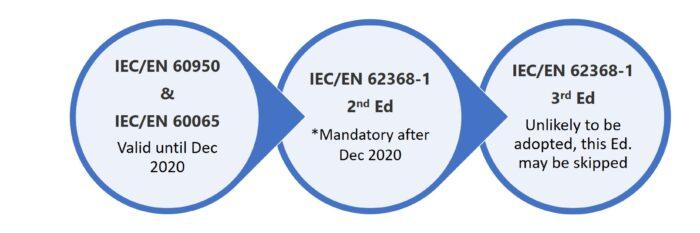 EN 62368-1 Timeline